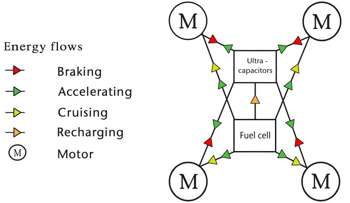 Under braking, the motors act as a Kinetic Energy Recovery System - similar to that found in a Formula 1 car - generating electricity and replenishing the car's bank of 120 quickcharging lithium hybrid super-capacitors (pictured left), using the kinetic energy that would normally be lost as heat. (Riversimple)